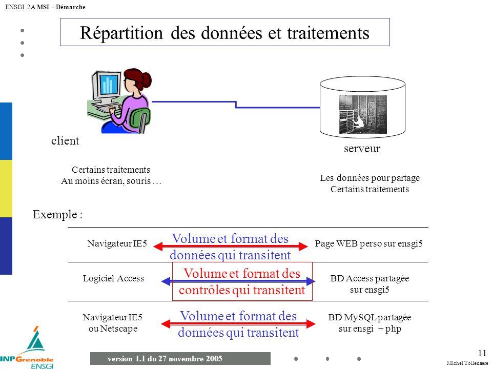 Michel Tollenaere version 1.1 du 27 novembre 2005 ENSGI 2A MSI - Démarche 11 Répartition des données et traitements client serveur Les données pour pa