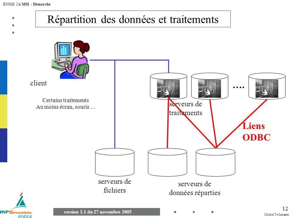 Michel Tollenaere version 1.1 du 27 novembre 2005 ENSGI 2A MSI - Démarche 12 Répartition des données et traitements client Certains traitements Au moi