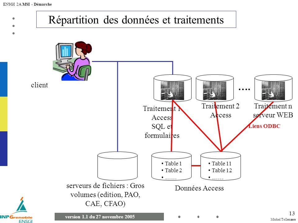 Michel Tollenaere version 1.1 du 27 novembre 2005 ENSGI 2A MSI - Démarche 13 Répartition des données et traitements client Données Access Traitement 1