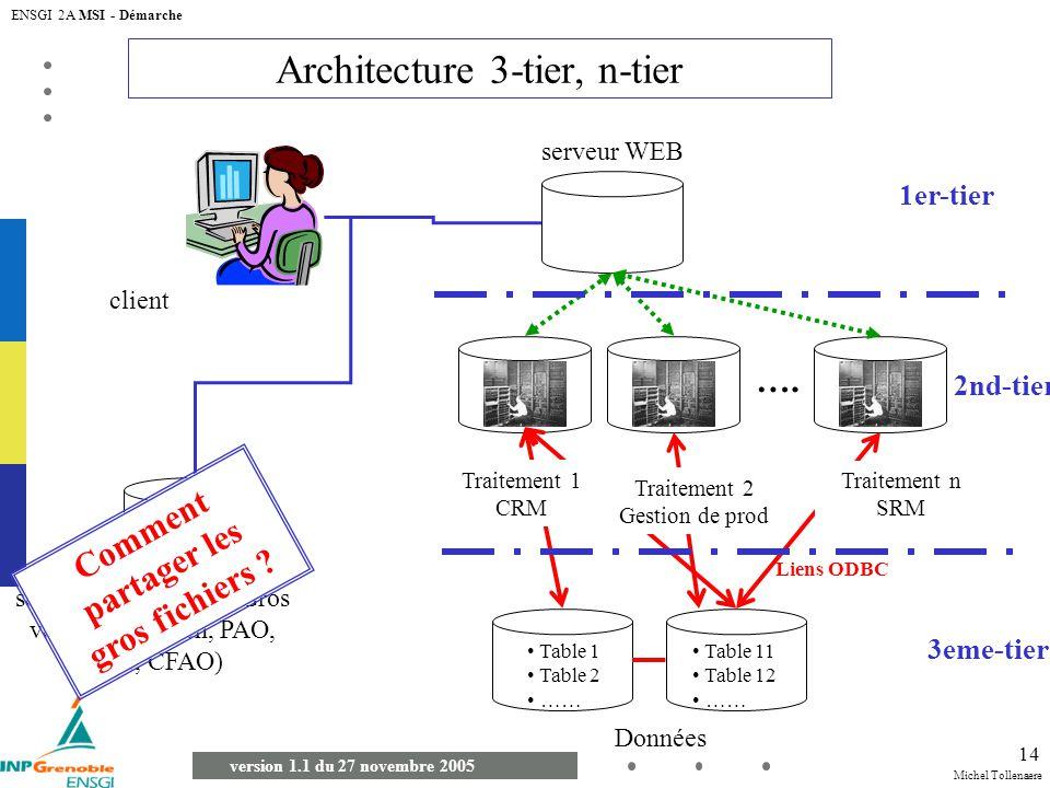 Michel Tollenaere version 1.1 du 27 novembre 2005 ENSGI 2A MSI - Démarche 14 Architecture 3-tier, n-tier client Données …. Liens ODBC serveurs de fich