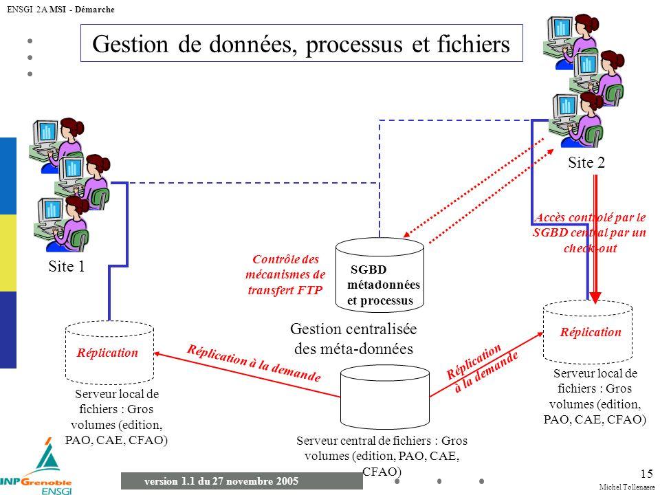Michel Tollenaere version 1.1 du 27 novembre 2005 ENSGI 2A MSI - Démarche 15 Gestion de données, processus et fichiers Gestion centralisée des méta-do