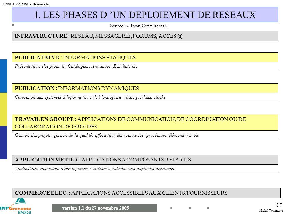 Michel Tollenaere version 1.1 du 27 novembre 2005 ENSGI 2A MSI - Démarche 17 1. LES PHASES D UN DEPLOIEMENT DE RESEAUX INFRASTRUCTURE : RESEAU, MESSAG