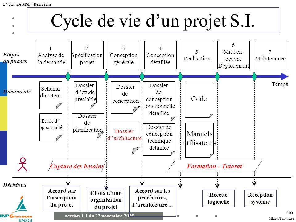 Michel Tollenaere version 1.1 du 27 novembre 2005 ENSGI 2A MSI - Démarche 36 1 Analyse de la demande Temps 2 Spécification projet 3 Conception général