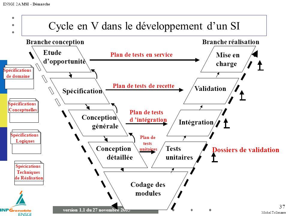 Michel Tollenaere version 1.1 du 27 novembre 2005 ENSGI 2A MSI - Démarche 37 Spécification Branche conceptionBranche réalisation Dossiers de validatio