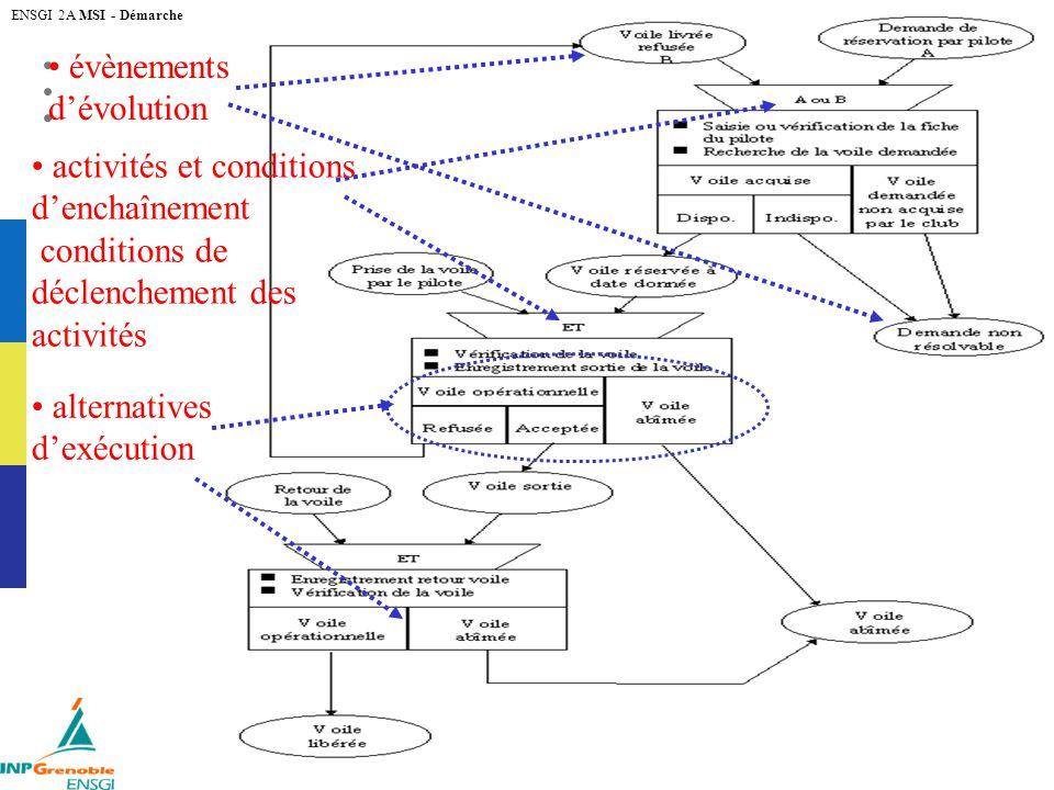 Michel Tollenaere version 1.1 du 27 novembre 2005 ENSGI 2A MSI - Démarche 4 évènements dévolution activités et conditions denchaînement conditions de