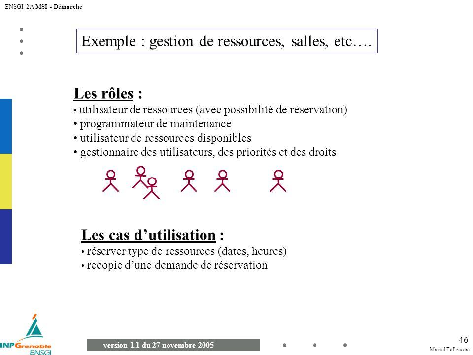 Michel Tollenaere version 1.1 du 27 novembre 2005 ENSGI 2A MSI - Démarche 46 Exemple : gestion de ressources, salles, etc…. Les rôles : utilisateur de