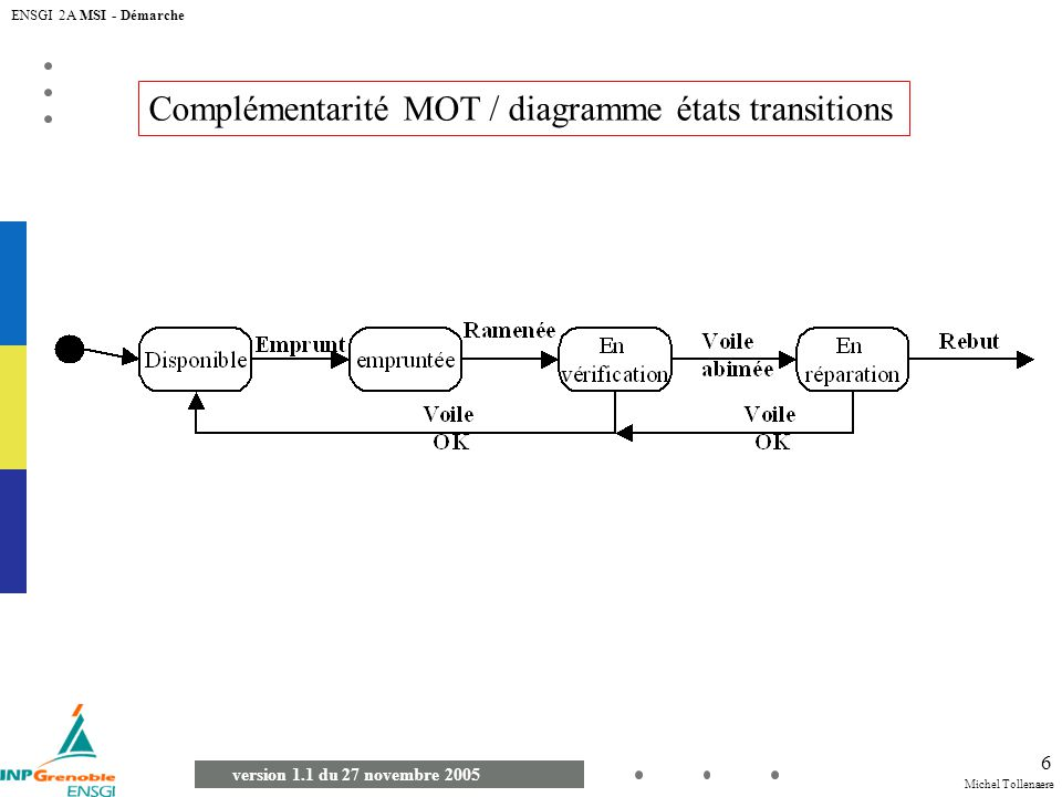 Michel Tollenaere version 1.1 du 27 novembre 2005 ENSGI 2A MSI - Démarche 6 Complémentarité MOT / diagramme états transitions