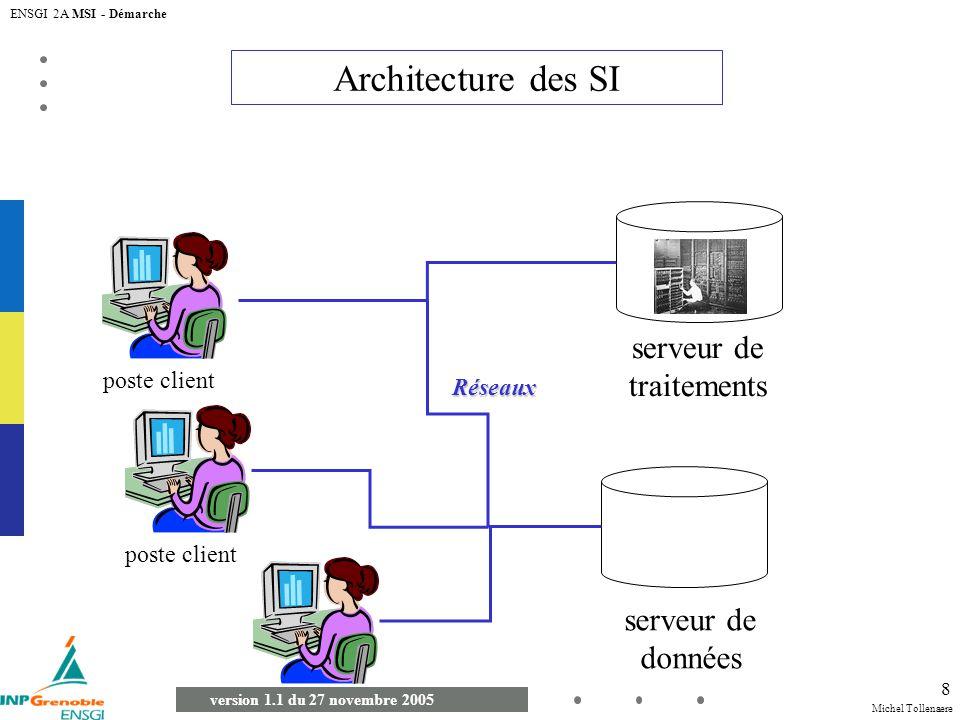 Michel Tollenaere version 1.1 du 27 novembre 2005 ENSGI 2A MSI - Démarche 8 Architecture des SI poste client serveur de données serveur de traitements