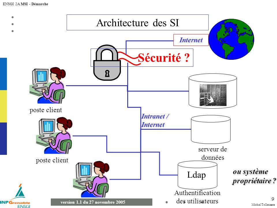 Michel Tollenaere version 1.1 du 27 novembre 2005 ENSGI 2A MSI - Démarche 9 Architecture des SI poste client Intranet / Internet Internet serveur de d
