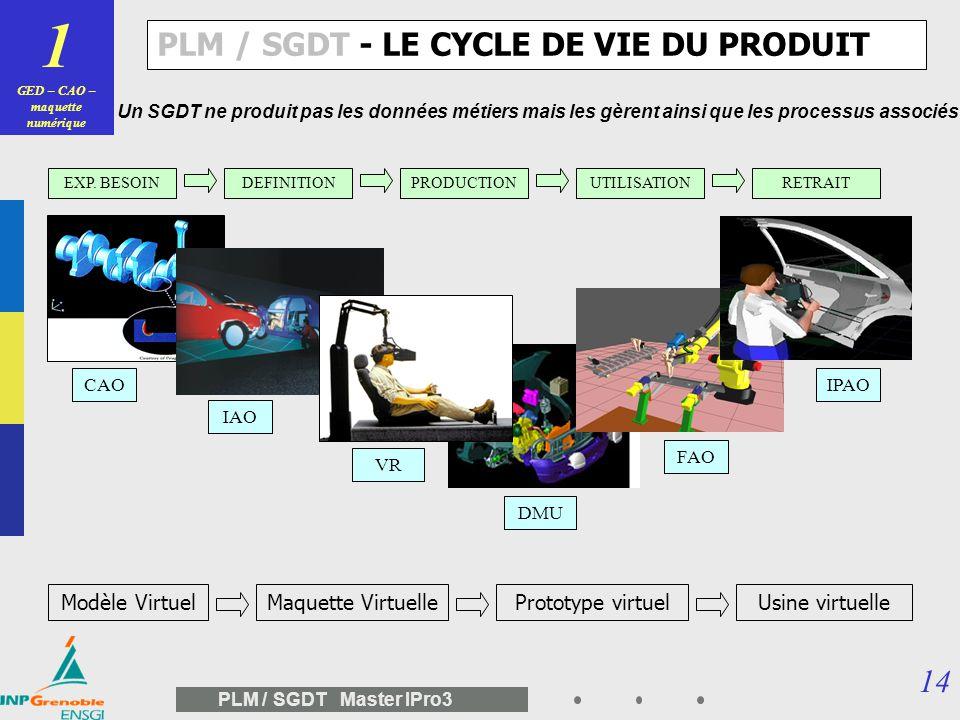 13 PLM / SGDT Master IPro3 Sommaire du cours documents, plans,… modèles CAO, engineering data, représentations, objets « métier » vaulting, contrôle d
