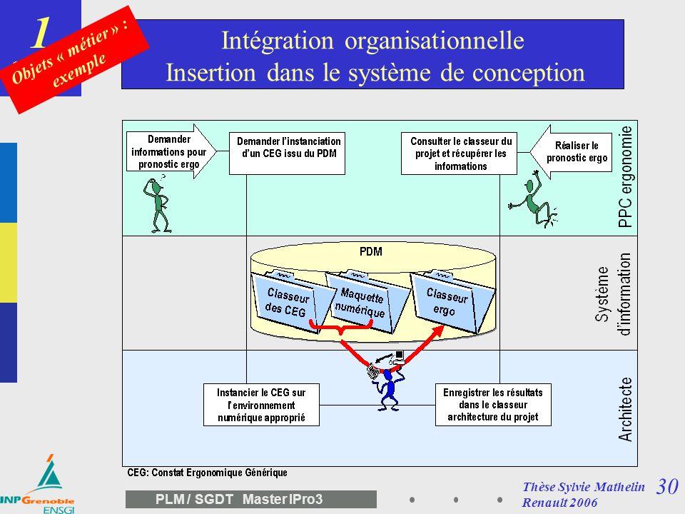 29 PLM / SGDT Master IPro3 Exemple de constat réalisé Exemple du constat accessibilité arrière (berline) Analyse théorique de la prestation ergonomiqu