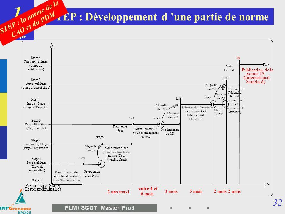 31 PLM / SGDT Master IPro3 STEP : Norme ISO 10303 http://www.goset.asso.fr http://www.nist.gov Méthodes de Mise en œuvre Fascicules 21 à 29 Principes