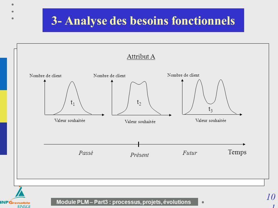 10 1 Module PLM – Part3 : processus, projets, évolutions Centrée sur le produit : –identifier la manière dont chaque fonction doit être satisfaite tau