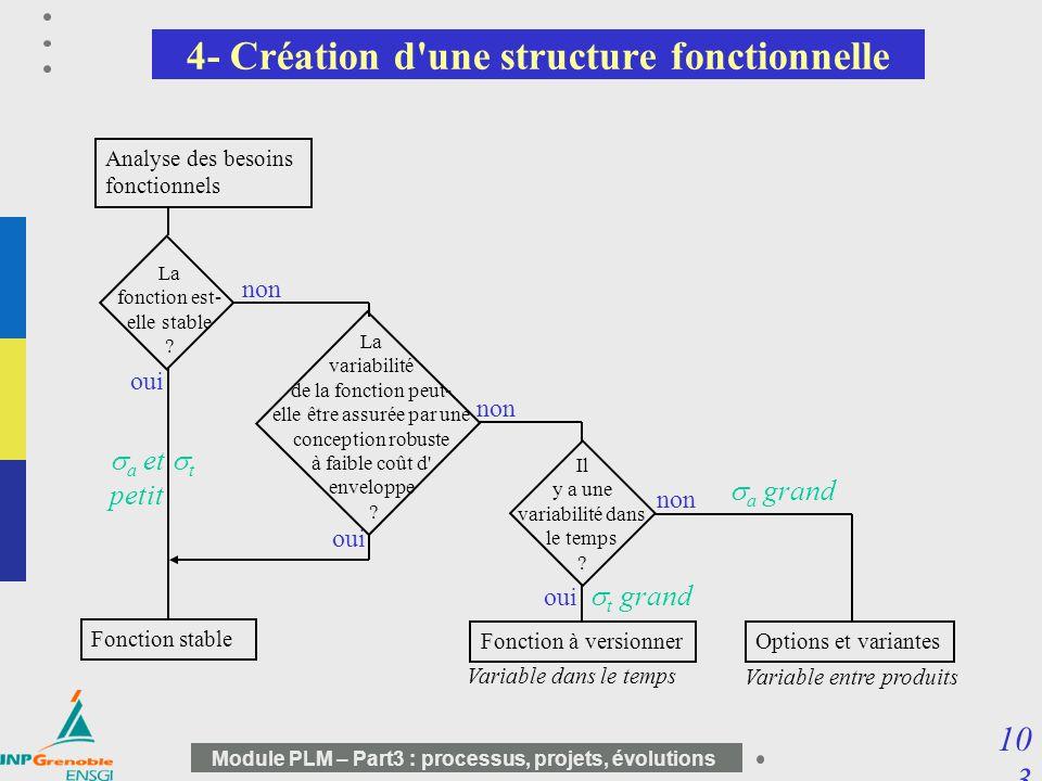 10 3 Module PLM – Part3 : processus, projets, évolutions 4- Création d'une structure fonctionnelle Analyse des besoins fonctionnels La fonction est- e
