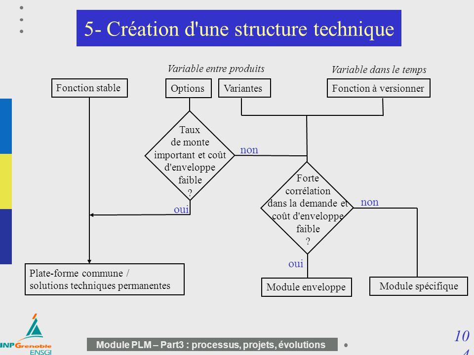 10 4 Module PLM – Part3 : processus, projets, évolutions 5- Création d'une structure technique Plate-forme commune / solutions techniques permanentes