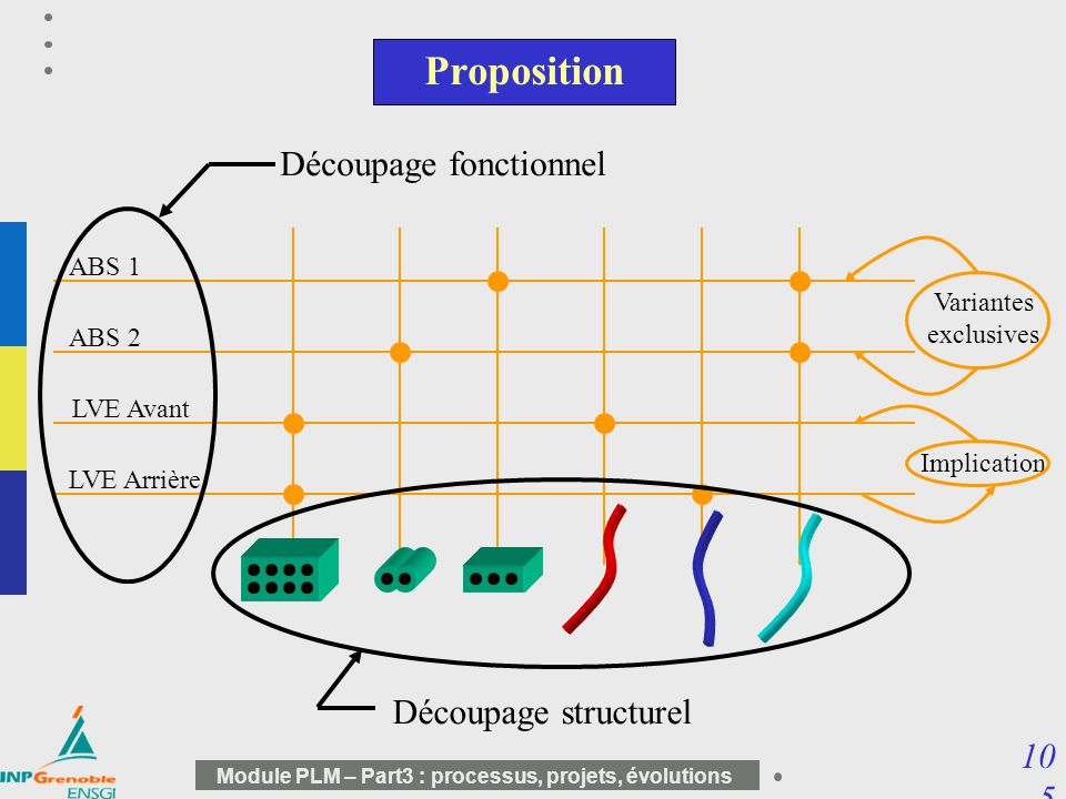 10 5 Module PLM – Part3 : processus, projets, évolutions Proposition LVE Avant LVE Arrière ABS 1 ABS 2 Variantes exclusives Implication Découpage fonc