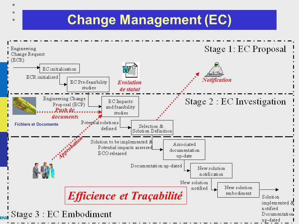 15 Module PLM – Part3 : processus, projets, évolutions Change Management (EC) –Engineering Change management Automatisation du traitement des