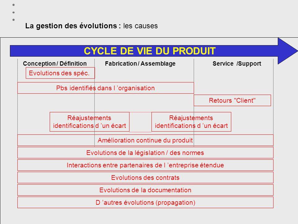 18 Module PLM – Part3 : processus, projets, évolutions Grenoble - 20/02/2002 La gestion des évolutions : les causes CYCLE DE VIE DU PRODUIT Conception