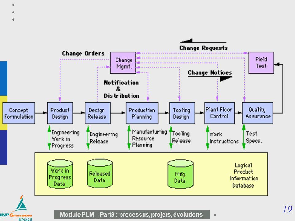 19 Module PLM – Part3 : processus, projets, évolutions