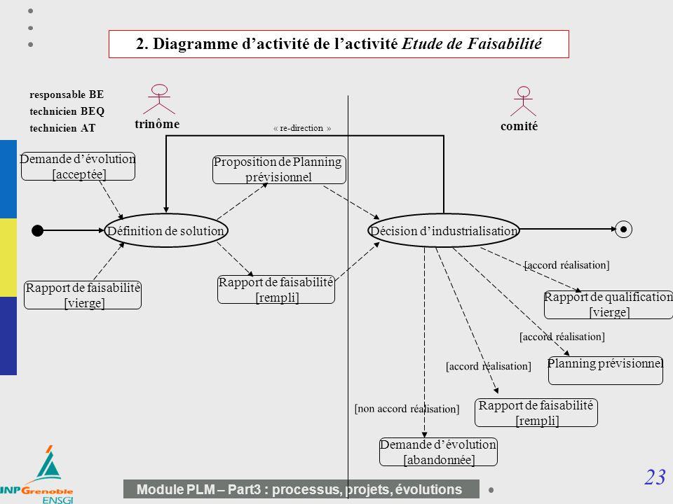 23 Module PLM – Part3 : processus, projets, évolutions Définition de solutionDécision dindustrialisation Proposition de Planning prévisionnel trinôme