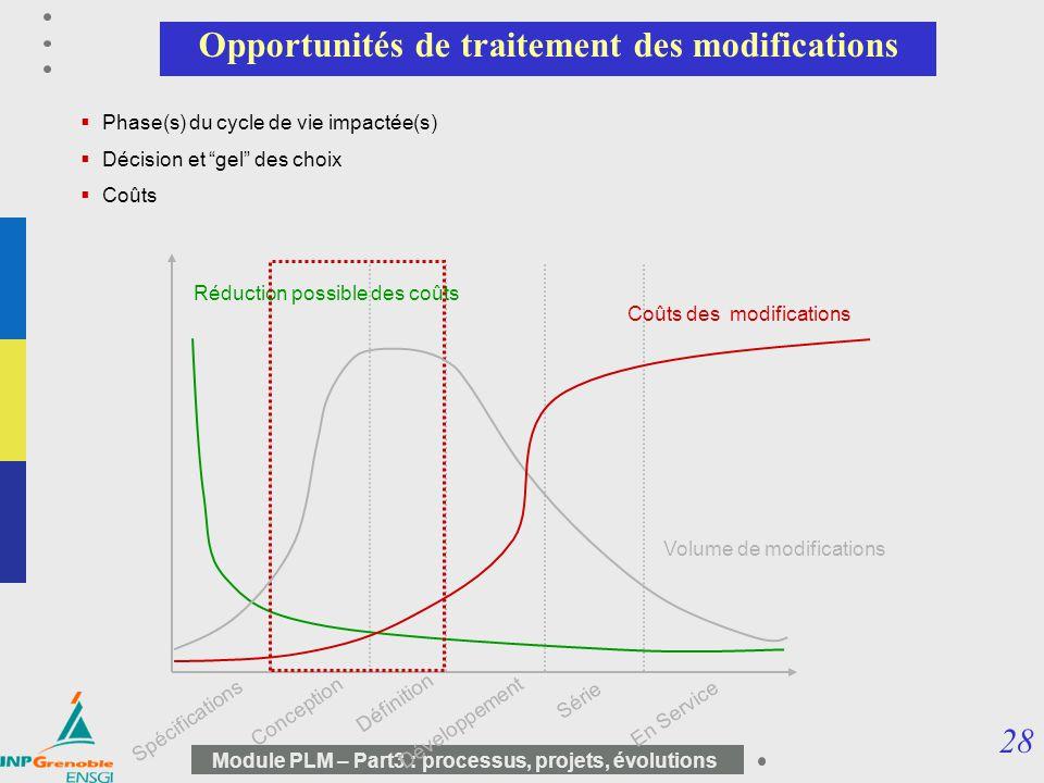 28 Module PLM – Part3 : processus, projets, évolutions Opportunités de traitement des modifications Spécifications Conception Définition Développement