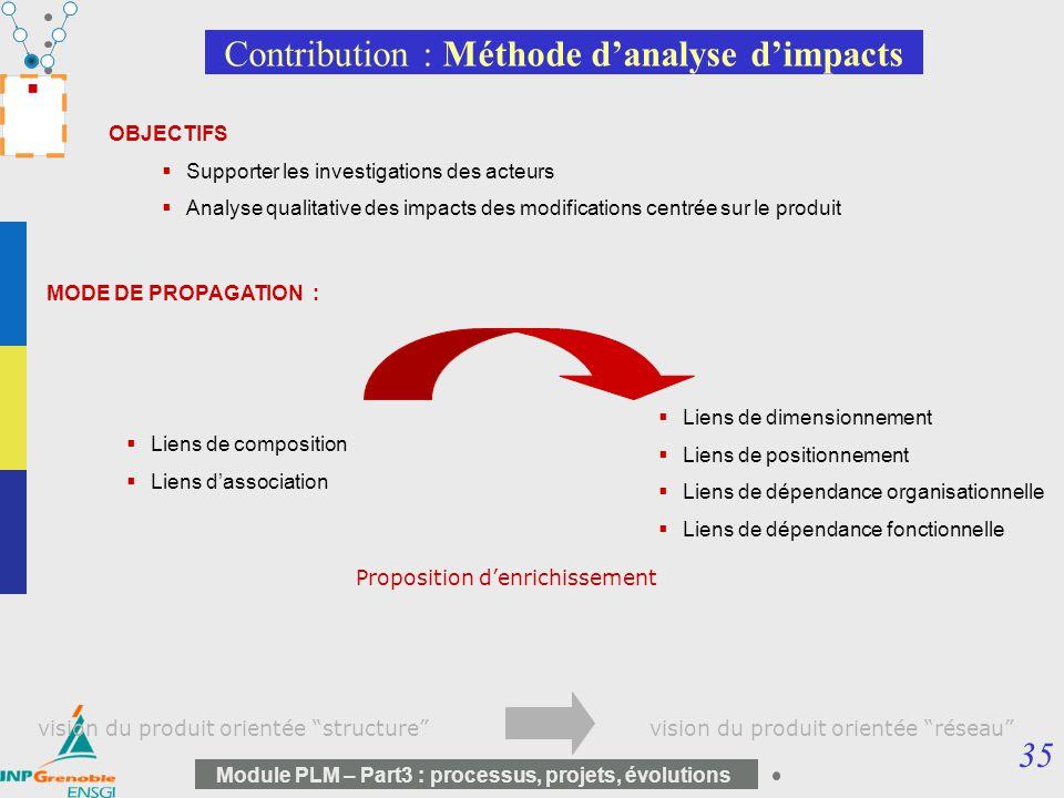 35 Module PLM – Part3 : processus, projets, évolutions Contribution : Méthode danalyse dimpacts OBJECTIFS Supporter les investigations des acteurs Ana
