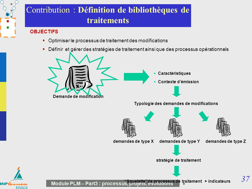 37 Module PLM – Part3 : processus, projets, évolutions Contribution : Définition de bibliothèques de traitements OBJECTIFS Optimiser le processus de t
