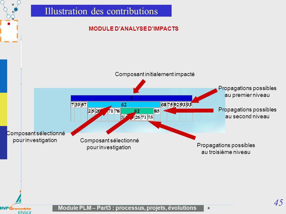 45 Module PLM – Part3 : processus, projets, évolutions Illustration des contributions MODULE DANALYSE DIMPACTS Composant initialement impacté Propagat