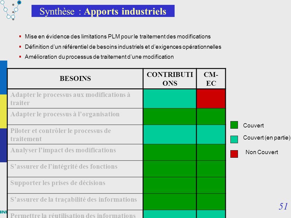 51 Module PLM – Part3 : processus, projets, évolutions Synthèse : Apports industriels Mise en évidence des limitations PLM pour le traitement des modi