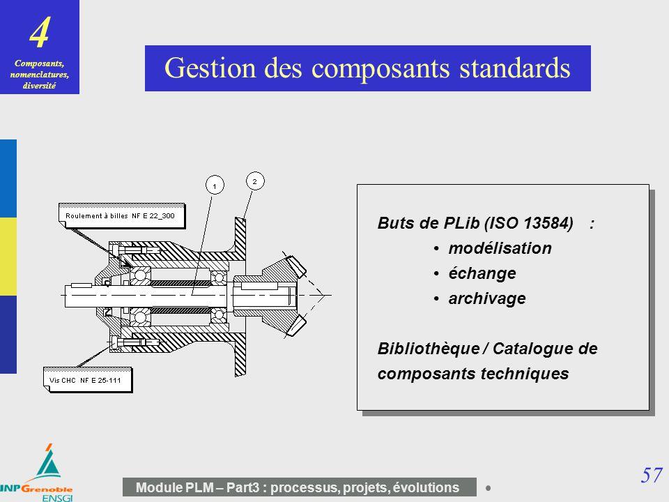 57 Module PLM – Part3 : processus, projets, évolutions Buts de PLib (ISO 13584) : modélisation échange archivage Bibliothèque / Catalogue de composant
