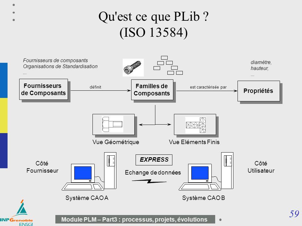 59 Module PLM – Part3 : processus, projets, évolutions Qu'est ce que PLib ? (ISO 13584) Fournisseurs de Composants Fournisseurs de Composants Propriét