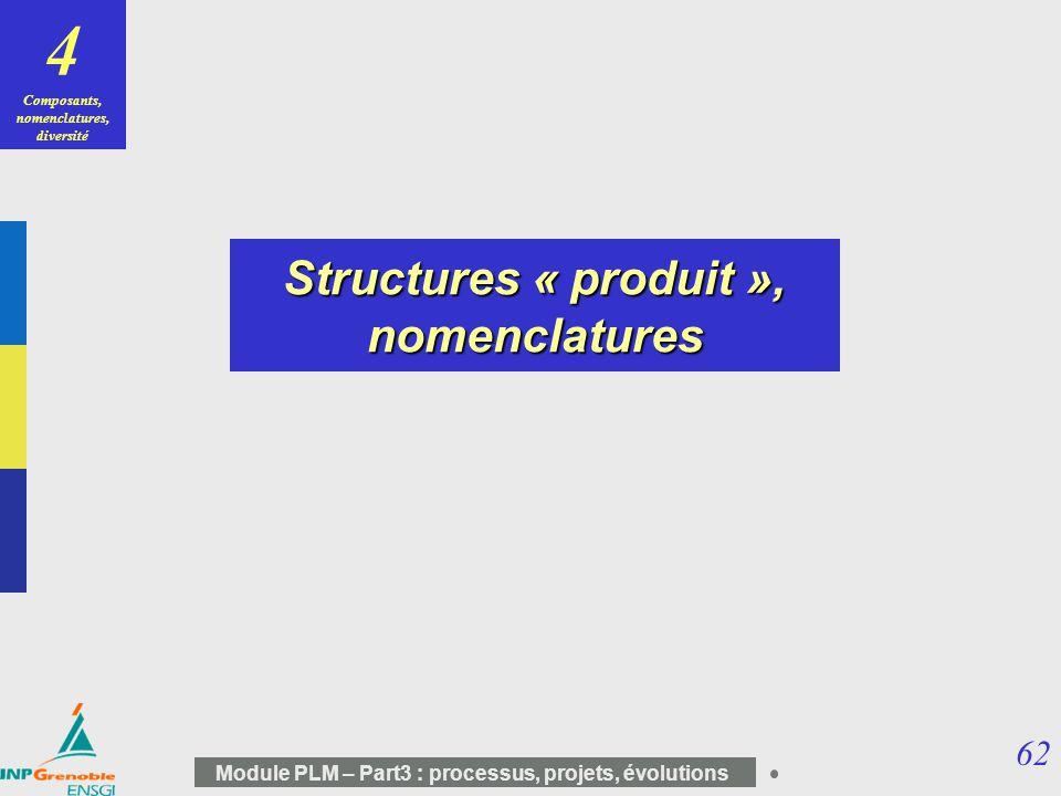 62 Module PLM – Part3 : processus, projets, évolutions 4 Composants, nomenclatures, diversité Structures « produit », nomenclatures