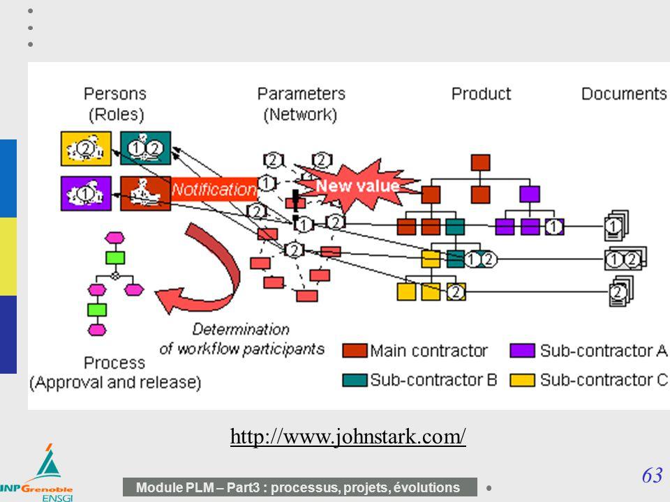 63 Module PLM – Part3 : processus, projets, évolutions http://www.johnstark.com/