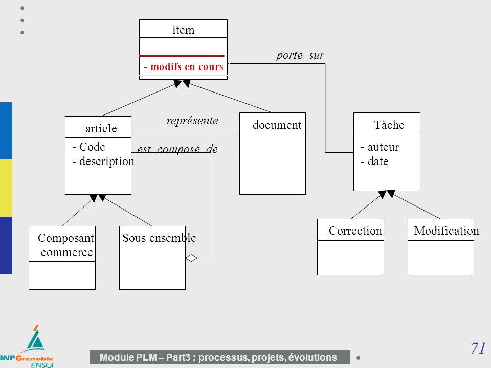 71 Module PLM – Part3 : processus, projets, évolutions article document représente Composant commerce Sous ensemble est_composé_de Tâche CorrectionMod