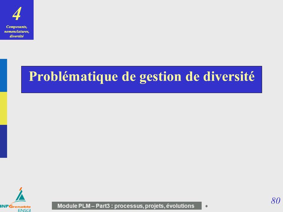 80 Module PLM – Part3 : processus, projets, évolutions Problématique de gestion de diversité 4 Composants, nomenclatures, diversité