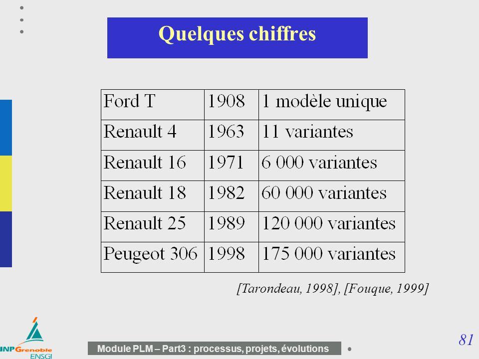 81 Module PLM – Part3 : processus, projets, évolutions Quelques chiffres [Tarondeau, 1998], [Fouque, 1999]