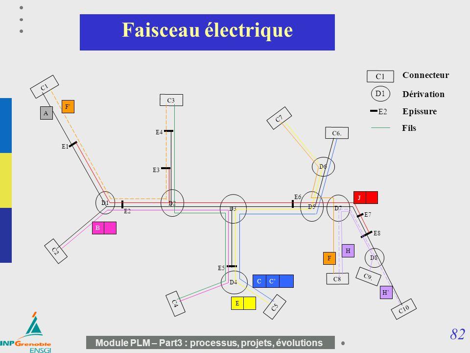 82 Module PLM – Part3 : processus, projets, évolutions Faisceau électrique C1 C3 C7 C4 C5 C8 C9. C10 C6. C2 C1 Connecteur E7 E1 E4 E3 E6 E2 E8 E5 E2 E