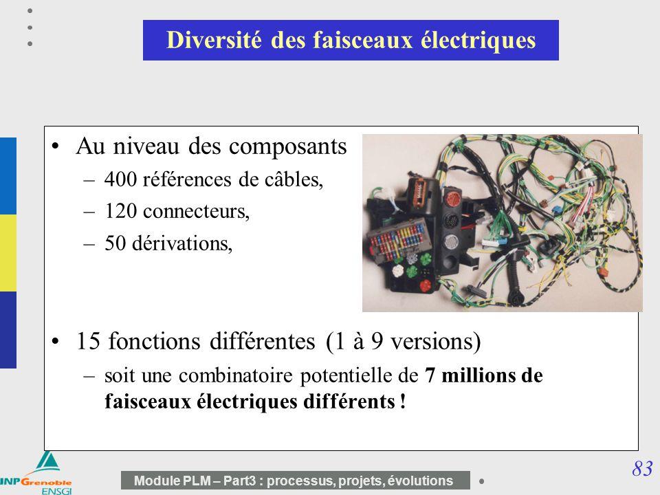 83 Module PLM – Part3 : processus, projets, évolutions Diversité des faisceaux électriques Au niveau des composants –400 références de câbles, –120 co
