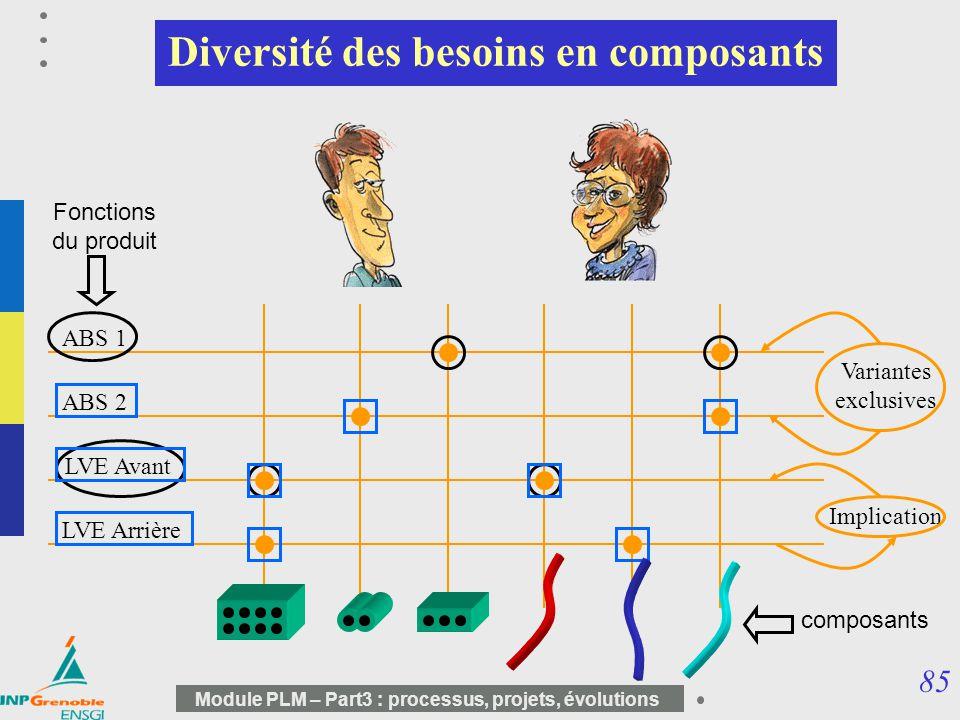 85 Module PLM – Part3 : processus, projets, évolutions Diversité des besoins en composants composants LVE Avant LVE Arrière ABS 1 ABS 2 Fonctions du p