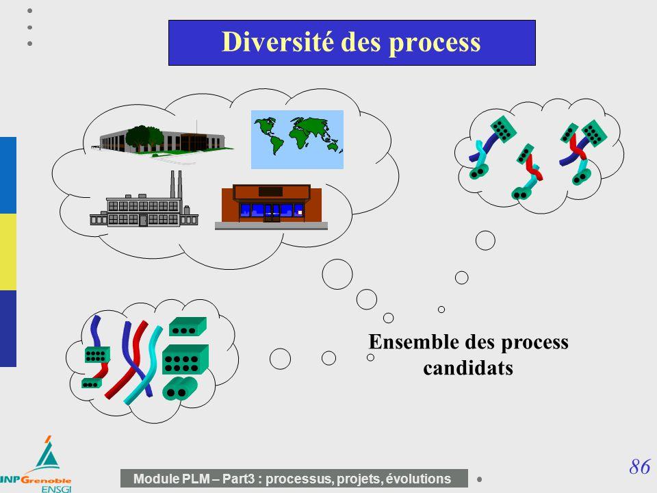86 Module PLM – Part3 : processus, projets, évolutions Diversité des process Ensemble des process candidats