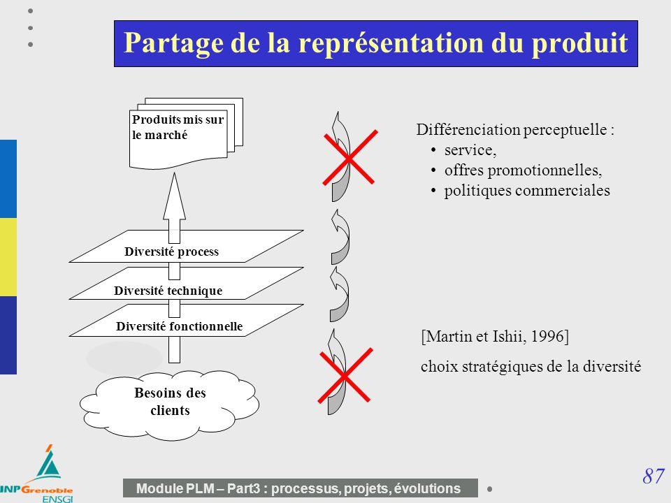 87 Module PLM – Part3 : processus, projets, évolutions Partage de la représentation du produit Diversité fonctionnelle Diversité technique Diversité p