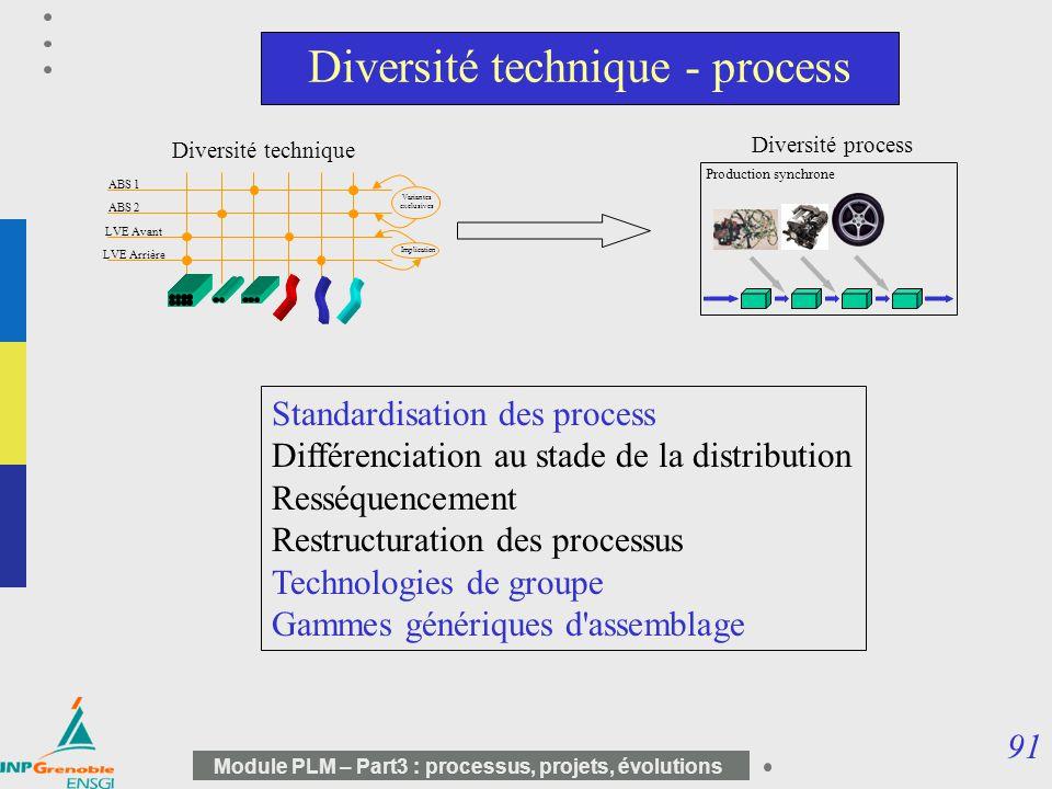 91 Module PLM – Part3 : processus, projets, évolutions Diversité technique - process Production synchrone Diversité technique Diversité process LVE Av