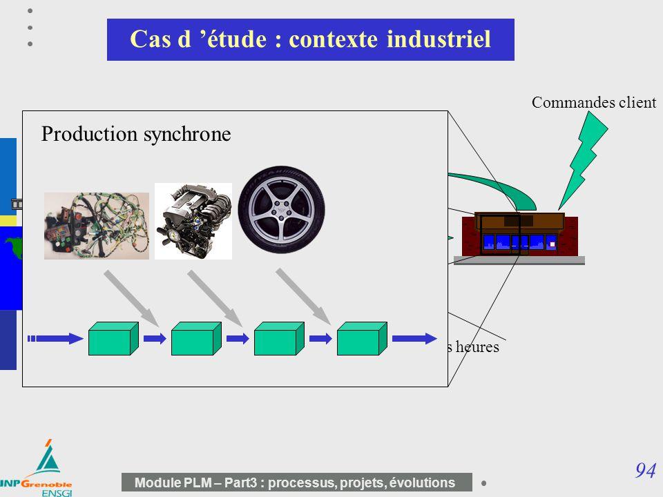 94 Module PLM – Part3 : processus, projets, évolutions Cas d étude : contexte industriel Délai de quelques heures Commandes client Production synchron