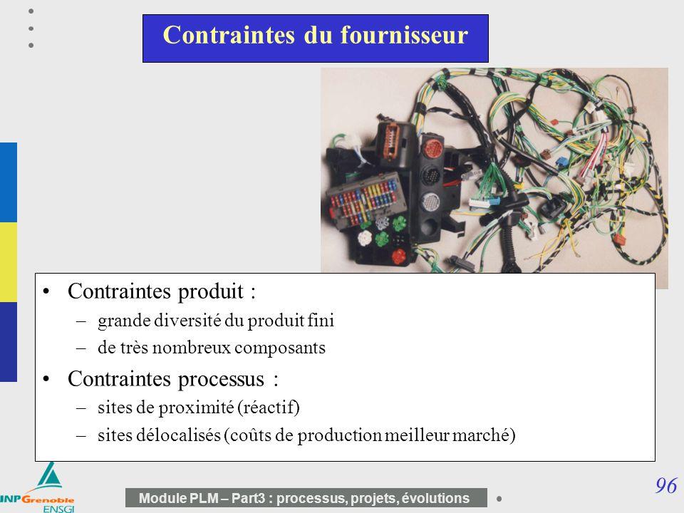 96 Module PLM – Part3 : processus, projets, évolutions Contraintes du fournisseur Contraintes produit : –grande diversité du produit fini –de très nom