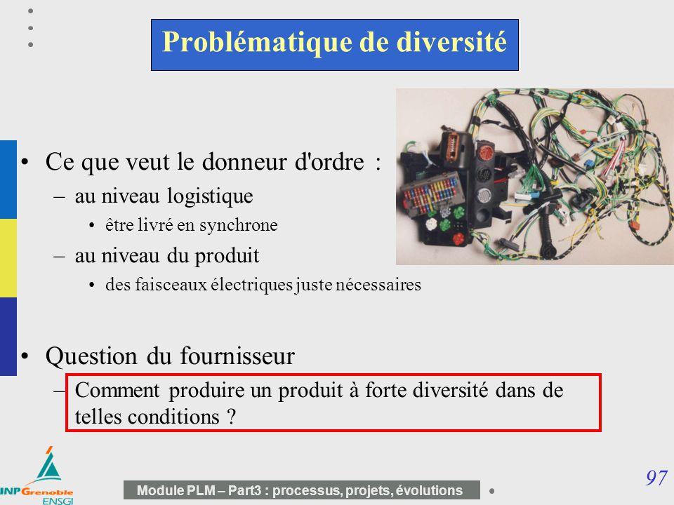 97 Module PLM – Part3 : processus, projets, évolutions Problématique de diversité Ce que veut le donneur d'ordre : –au niveau logistique être livré en