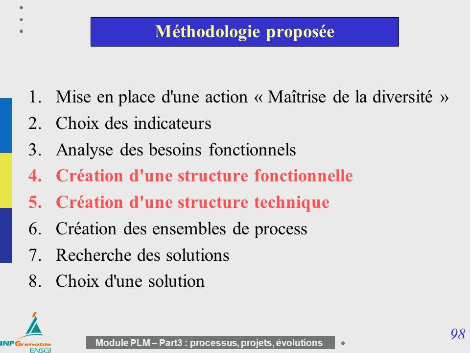 98 Module PLM – Part3 : processus, projets, évolutions Méthodologie proposée 1.Mise en place d'une action « Maîtrise de la diversité » 2.Choix des ind