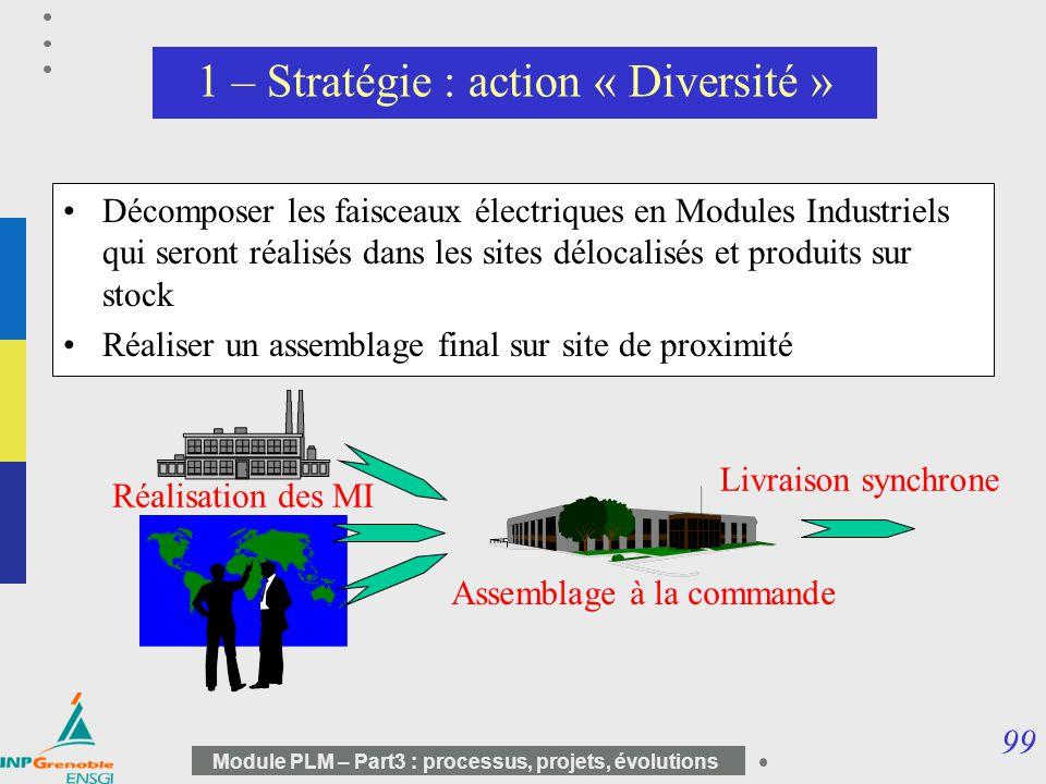 99 Module PLM – Part3 : processus, projets, évolutions 1 – Stratégie : action « Diversité » Décomposer les faisceaux électriques en Modules Industriel