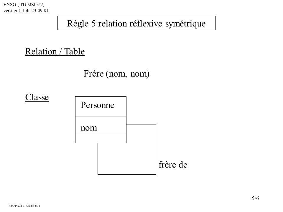 Mickaël GARDONI ENSGI, TD MSI n°2, version 1.1 du 23-09-01 6/6 Père (nom-fils, nom-père) Relation / Table Personne nom père de > Classe 0..1 1 Règle 5 : relation réflexive orientée