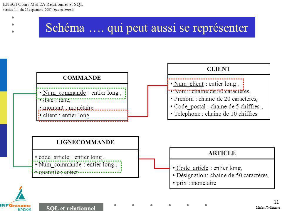 Michel Tollenaere SQL et relationnel ENSGI Cours MSI 2A Relationnel et SQL version 1.4 du 25 septembre 2007 (ajout jointures) 11 Schéma ….
