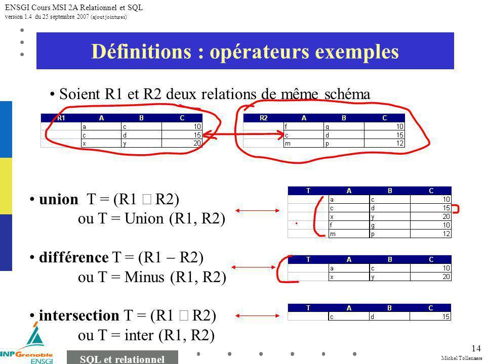 Michel Tollenaere SQL et relationnel ENSGI Cours MSI 2A Relationnel et SQL version 1.4 du 25 septembre 2007 (ajout jointures) 14 Définitions : opérateurs exemples union T = (R1 R2) ou T = Union (R1, R2) différence T = (R1 R2) ou T = Minus (R1, R2) intersection T = (R1 R2) ou T = inter (R1, R2) Soient R1 et R2 deux relations de même schéma